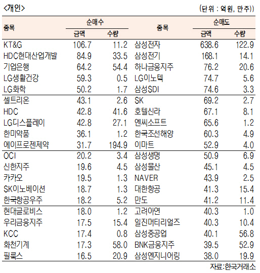 [표]유가증권 기관·외국인·개인 순매수·도 상위종목(12월 11일-최종치)