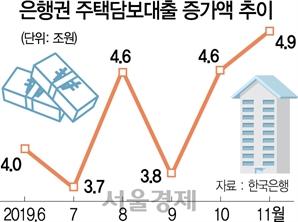 주택대출 11월에만 4.9조...올 40조 넘어 3년來 최대