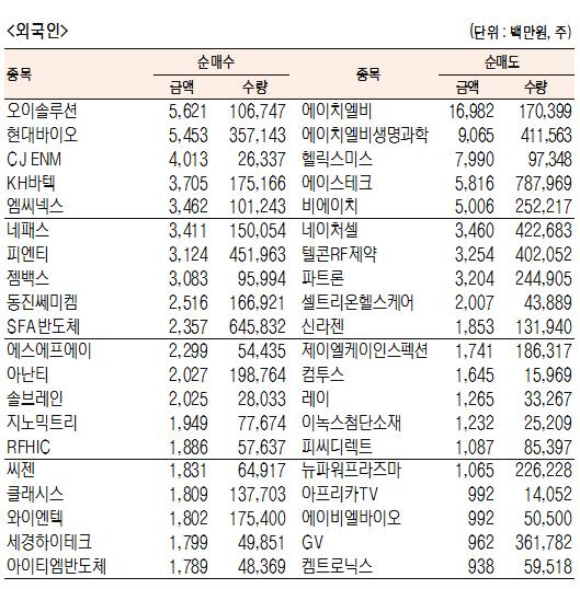 [표]코스닥 기관·외국인·개인 순매수·도 상위종목(12월 11일-최종치)