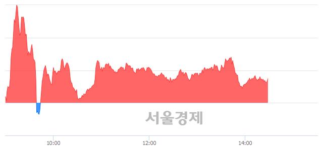 오후 2:30 현재 코스닥은 45:55으로 매수우위, 매도강세 업종은 인터넷업(0.86%↑)