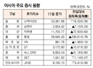 [표]아시아 주요 증시 동향(12월 11일)