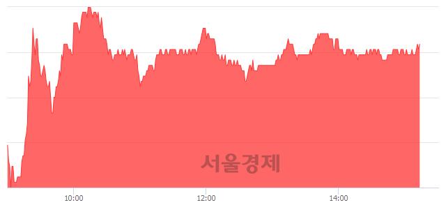 유삼화콘덴서, 3.01% 오르며 체결강도 강세 지속(156%)