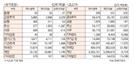 [표]투자주체별 매매동향(12월 11일)