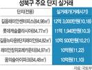 장위뉴타운도 전용 84㎡ 실거래가 '10억'
