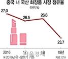 한국화장품, 중국내 매출 톱10서 실종...농식품 수출도 20%→8%로 곤두박질