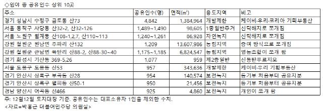 [단독] 기획부동산이 쪼개판 판교산자락 주인은 4843명, 국내 2위…1위는 개포주공1단지