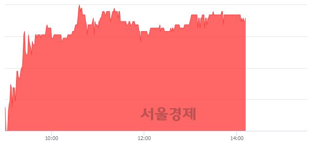 코유니셈, 4.17% 오르며 체결강도 강세 지속(217%)