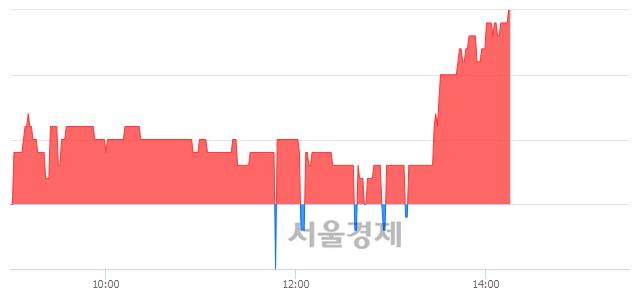 코하이셈, 3.26% 오르며 체결강도 강세 지속(425%)