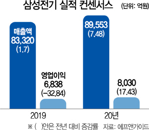 '5G·전기차 수혜'...삼성전기에 꽂힌 외국인·기관