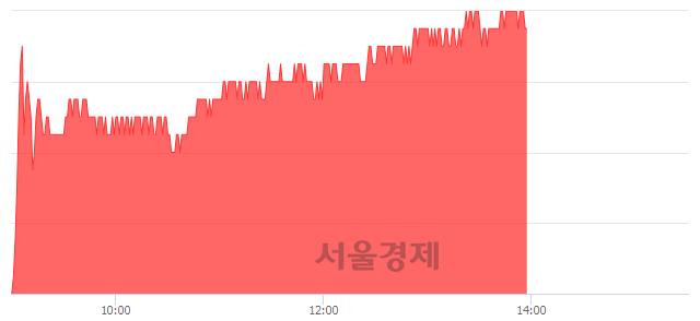 유삼성화재, 3.78% 오르며 체결강도 강세 지속(155%)