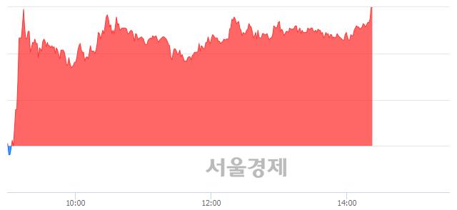 유컨버즈, 상한가 진입.. +29.79% ↑