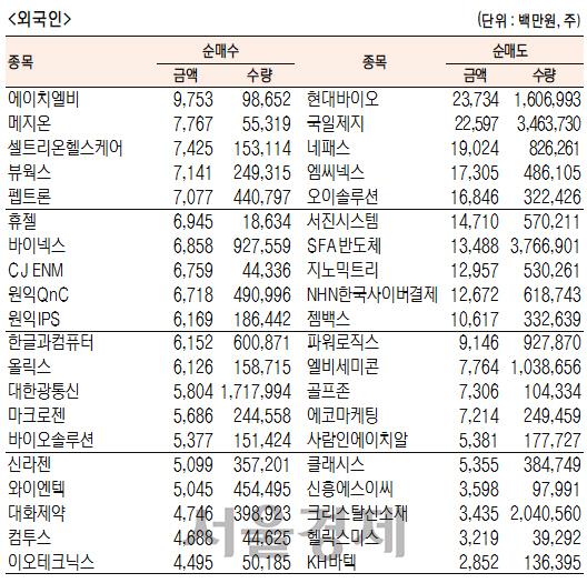[표]코스닥 기관·외국인·개인 순매수·도 상위종목(12월 12일-최종치)