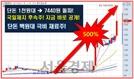 100조원대 세계시장 석권 임박한 극비 재료주!