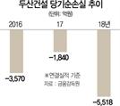 '경영난' 두산건설 상폐 절차...두산重 자회사 전환
