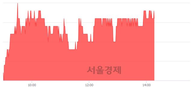 코인탑스, 3.63% 오르며 체결강도 강세 지속(120%)