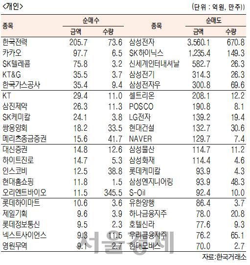 [표]유가증권 기관·외국인·개인 순매수·도 상위종목(12월 12일-최종치)