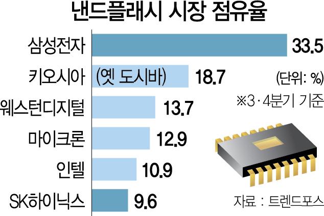 삼성 '낸드 승부수'…중국 시안 공장에 9.4조원 추가 투자