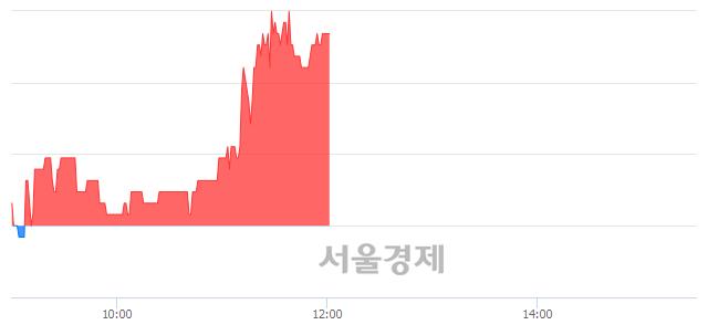 코아이씨케이, 4.64% 오르며 체결강도 강세 지속(189%)