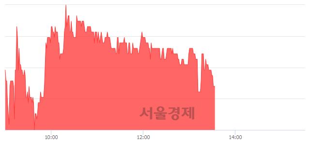 코넷게임즈, 매도잔량 349% 급증