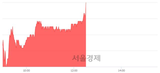 코원익IPS, 장중 신고가 돌파.. 35,000→35,200(▲200)