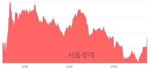 [마감 시황]  외국인과 기관의 동반 매수세.. 코스닥 643.45(▲6.51, +1.02%) 상승 마감