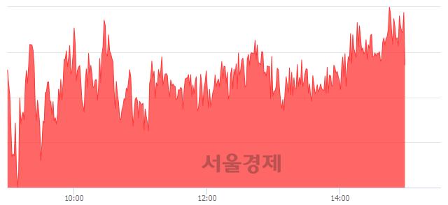 오후 3:00 현재 코스피는 54:46으로 매도우위, 매도강세 업종은 전기전자업(2.64%↑)
