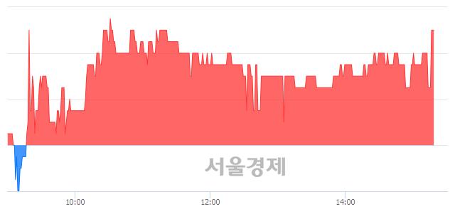 코액션스퀘어, 3.52% 오르며 체결강도 강세 지속(200%)