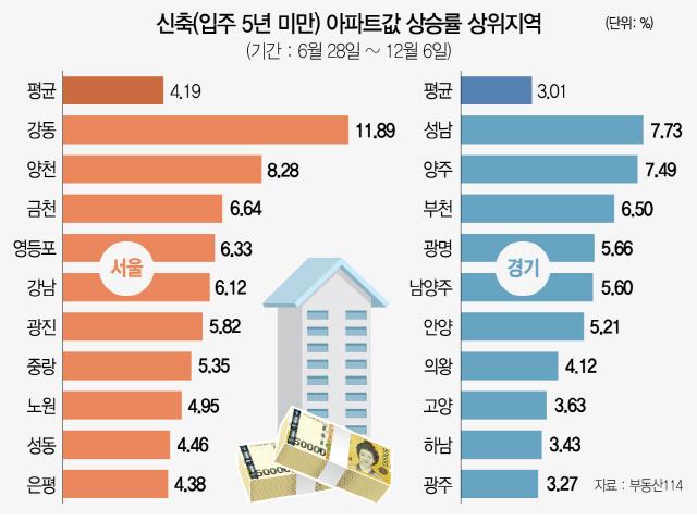 [S머니]강동 신축 집값 상승률 1위...상한제發 공급절벽 입주공포 삼켰다