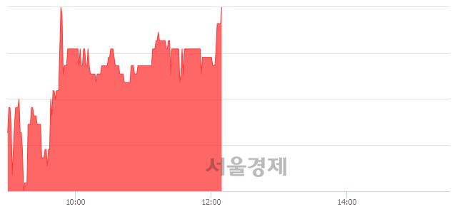 유우리들휴브레인, 4.59% 오르며 체결강도 강세 지속(292%)