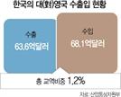 英과 FTA 체결·교역비중 1.2%...韓경제 직접 영향 제한적