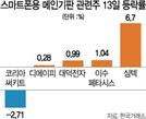 삼성전기 HDI 손뗐지만...코리아써키트 '재료노출' 하락