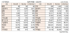 [표]투자주체별 매매동향(12월 13일-최종치)