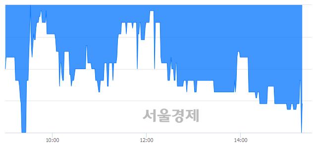 코동부스팩5호, 장중 신저가 기록.. 2,020→2,005(▼15)