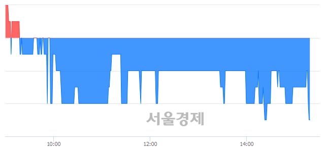 코디딤, 장중 신저가 기록.. 2,005→2,000(▼5)