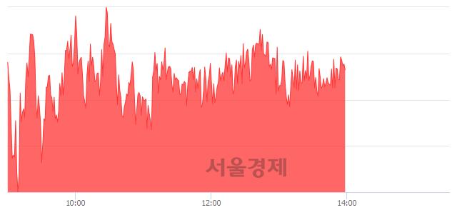 오후 2:00 현재 코스피는 52:48으로 매도우위, 매도강세 업종은 전기전자업(2.46%↑)