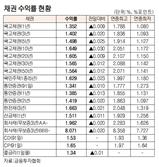 [표]채권 수익률 현황(12월 13일)
