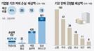 """금감원 """"은행, 키코 피해 최대 41% 배상하라"""""""