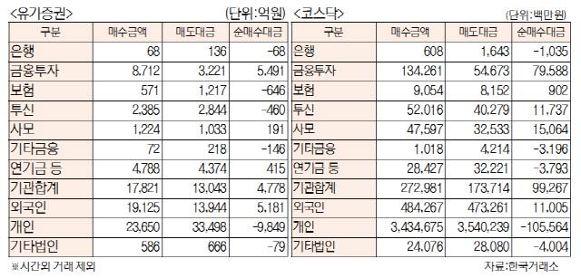 [표]투자주체별 매매동향(12월 13일)