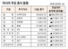 [표]아시아 주요 증시 동향(12월 13일)