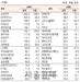 [표]유가증권 기관·외국인·개인 순매수·도 상위종목(12월 13일-최종치)