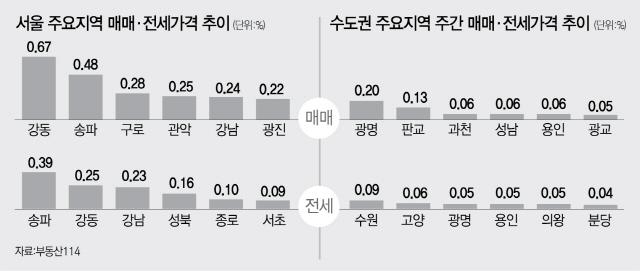 매물 품귀에...서울 아파트값 26주째 올라