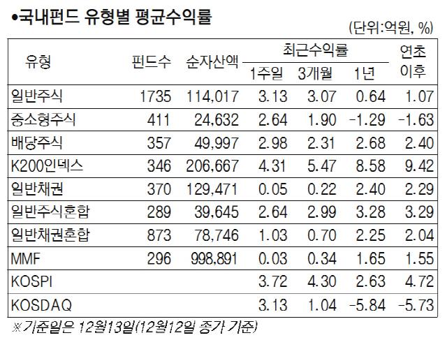 미중 무역협상 진전·외국인 매수세 속 국내주식형 펀드 4.09% 상승