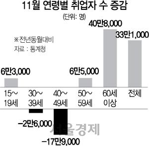 [뒷북경제] 세금 일자리가 만든 착시...'23년만에 최고 고용률'의 이면