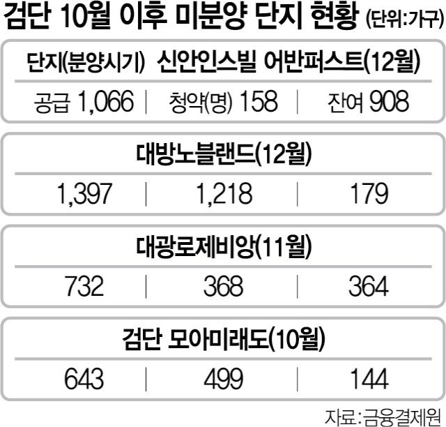 신규분양 잇단 흥행 실패...인천 검단 또 미분양 공포