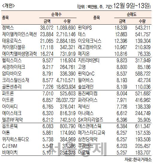 [표]주간 코스닥 기관·외국인·개인 순매수·도 상위종목(12월 9일~13일)