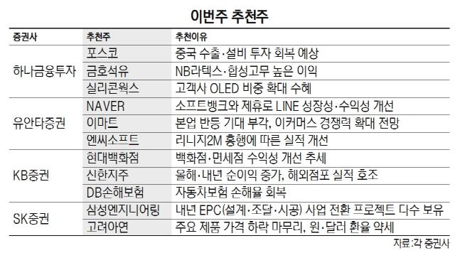 [이번주 추천주] 신작 '리니지2M' 흥행 엔씨소프트 등 주목