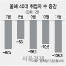 [한국경제의 민낯] 3050 남성 취업자 28개월째 감소