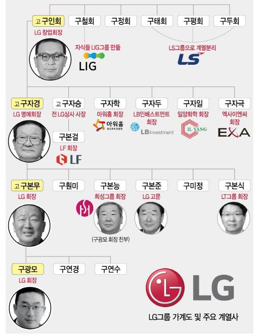 구자경 '잘된 은퇴도 경영혁신'...첫 '무고 승계'로 창업세대와 동반퇴진