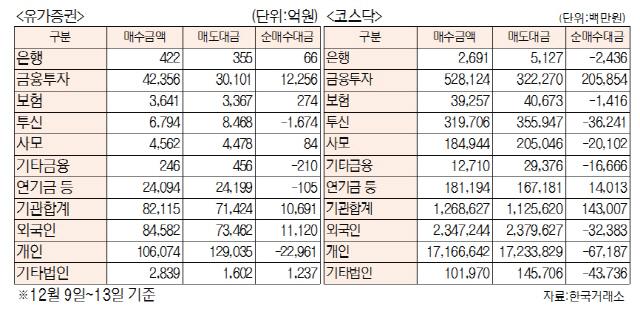 [표]주간 투자주체별 매매동향(12월 9일~13일)
