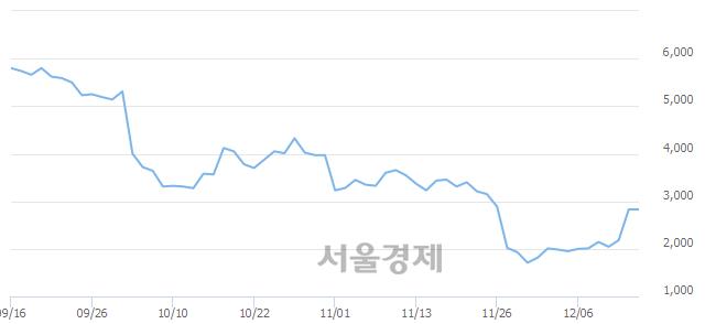 코제낙스, 상한가 진입.. +29.86% ↑